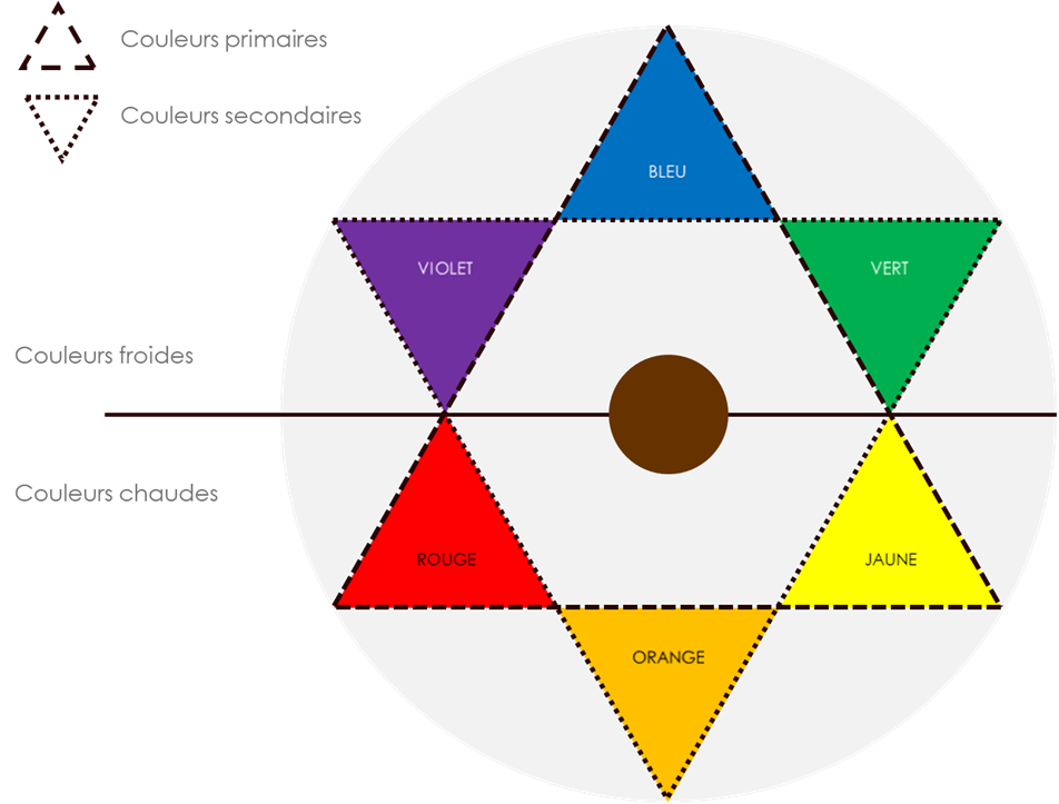 cercle chromatique coloration
